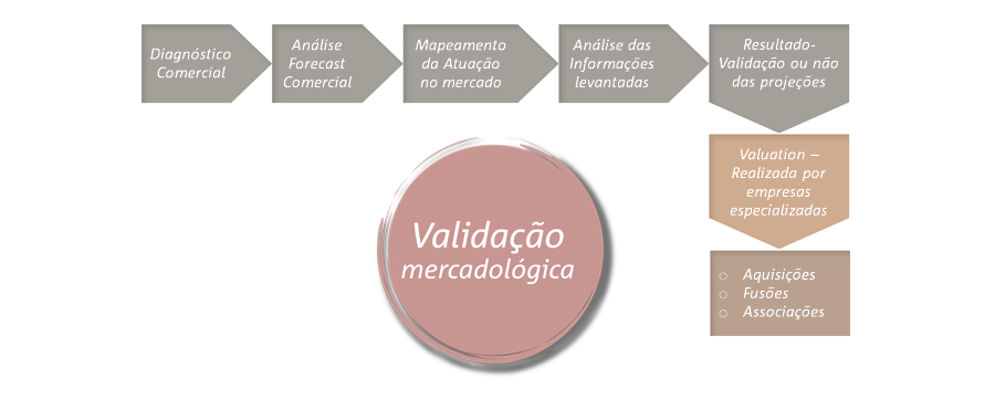validacao